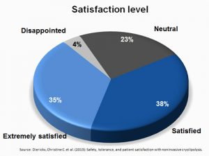 73% satisfaction level among treated customers - Become a partner of ICE AESTHETIC